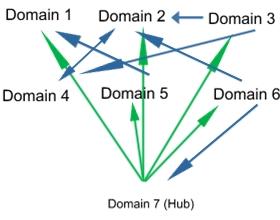 hub-effekt