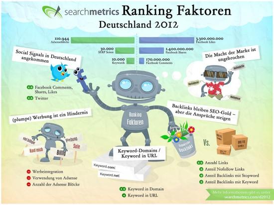 Google Ranking Faktoren 2012 für Deutschland und wieder mal mein Senf