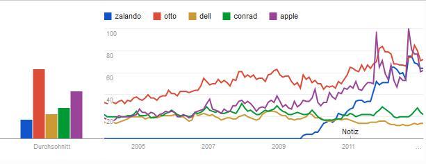 Suchanfragen nach dem Domainnamen: Ein großer Rankingfaktor