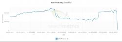 Sichtbarkeit von Interflora bei Searchmetrics