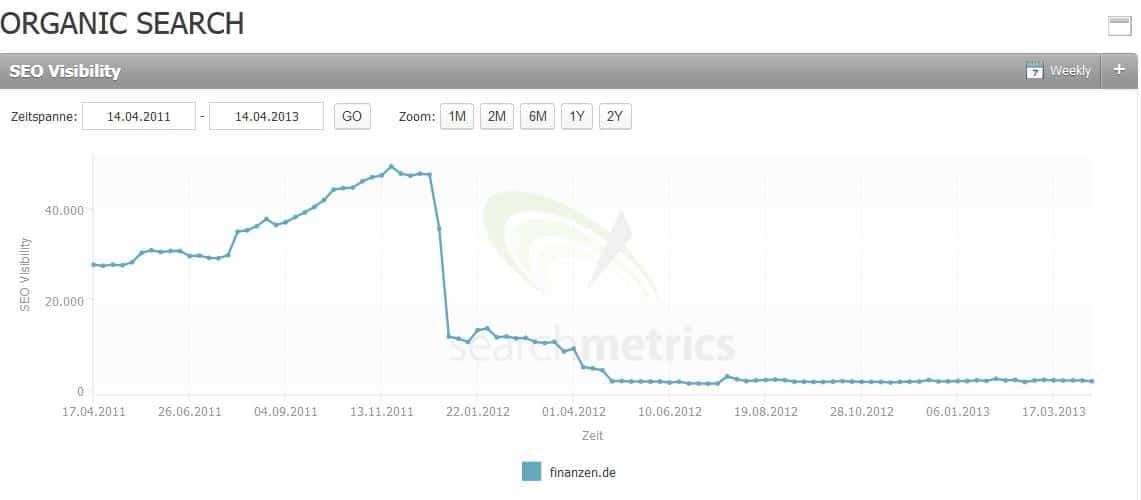 Sichtbarkeitsverlust von Finanzen.de nach Searchmetrics