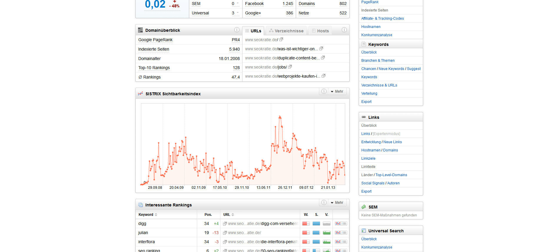 Die Sichtbarkeit von Seokratie hat letzte Woche um 48 % abgenommen.
