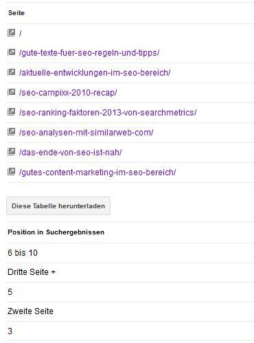 Seiten von Seokratie.de, die für SEO in den Suchergebnissen getestet werden