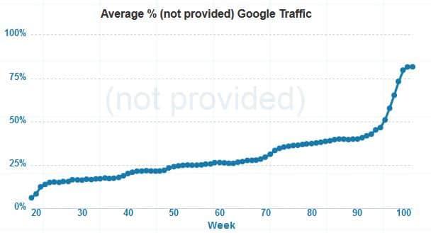 Zunahme von (not provided) Suchanfragen in den letzten Wochen