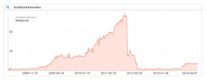 finanzen-de-sichtbarkeitsindex