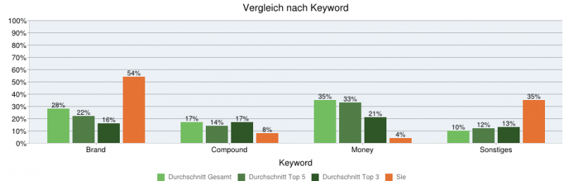 keywords-xovilichter