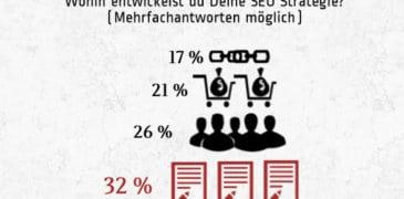 Infografik: Auswertung der Panda Umfrage