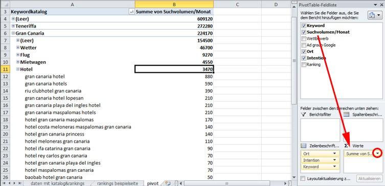 pivot tabelle mit suchvolumen