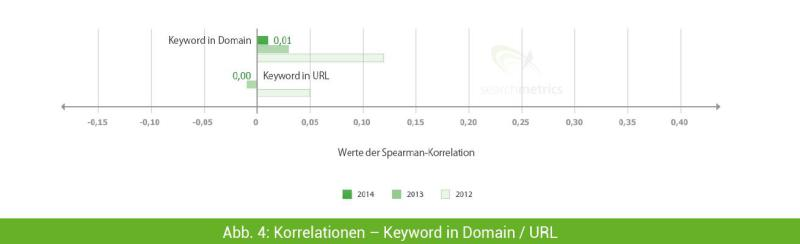 keyword-in-domain