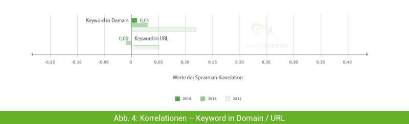 keyword-in-domain