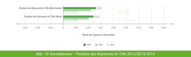 position keyword im title