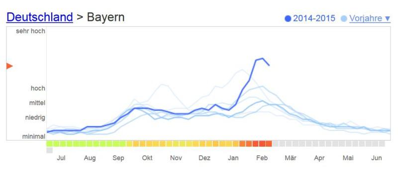grippewelle bayern 2014 und vorjahre