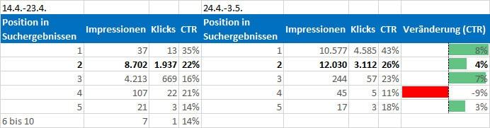 ctr vergleich nach position