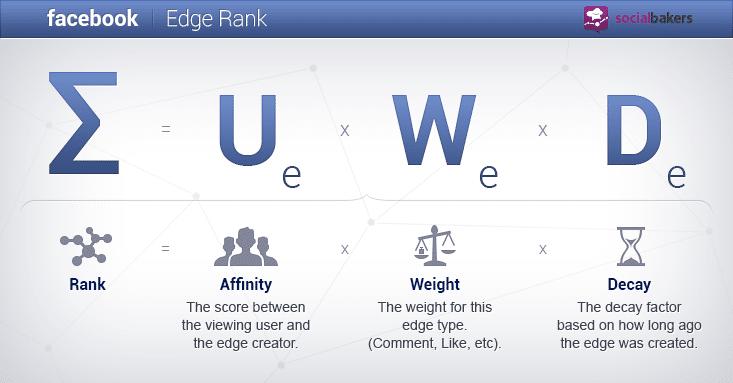 Formel Edgerank Facebook
