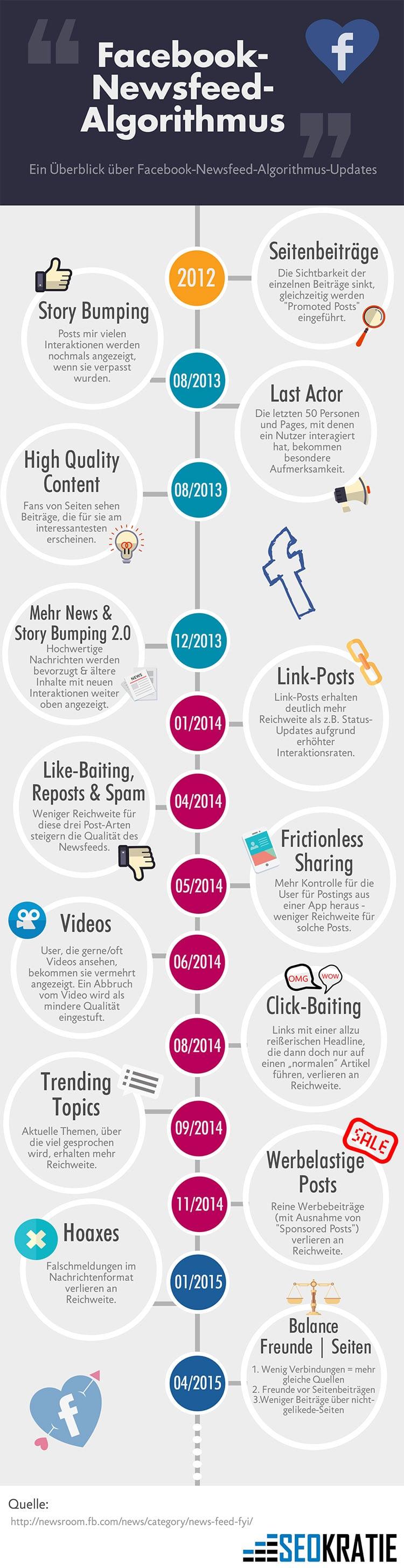infografik newsfeed algorithmus facebook updates