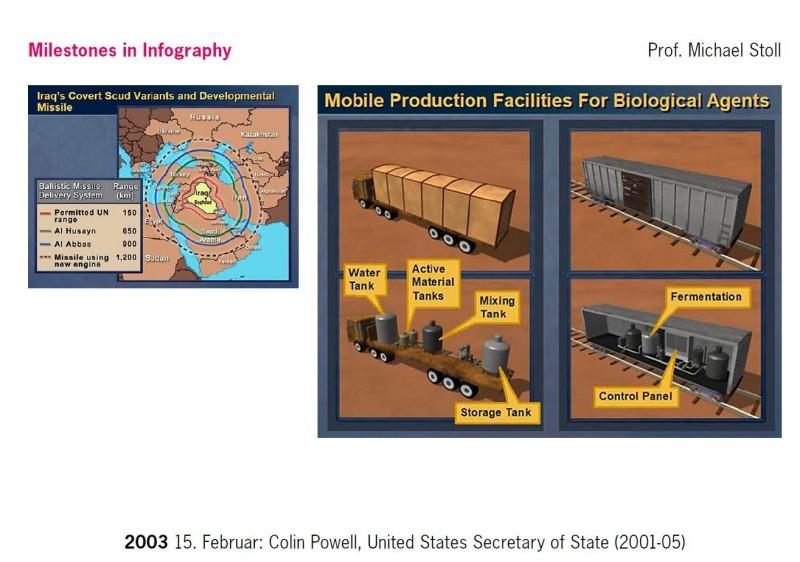Infografik_Colin Powell_Giftlabor_Prof. Stoll