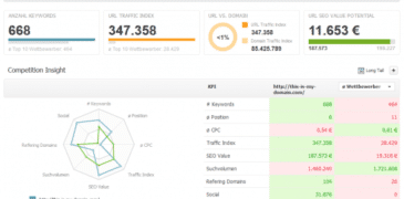 Searchmetrics Content Discovery: Ein Game Changer?