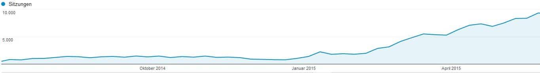 Trafficsteigerung Social Media