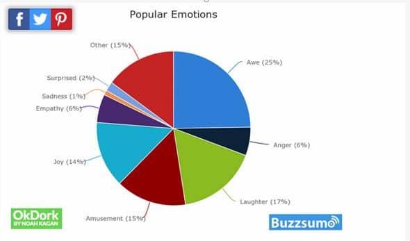 Emotionen Marketing