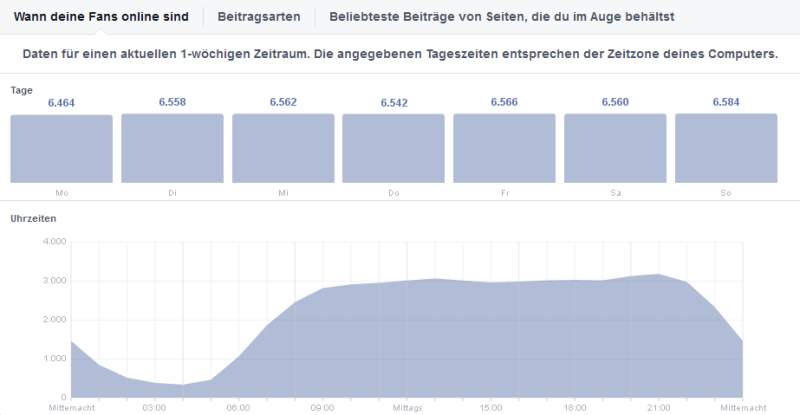 Facebook Fans Tageszeiten