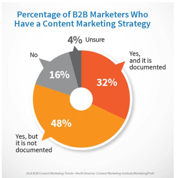 Unternehmen mit Content Marketing Strategie