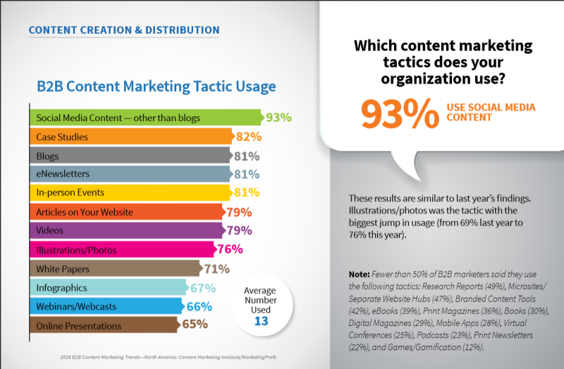 Häufigste Content Marketing Arten.