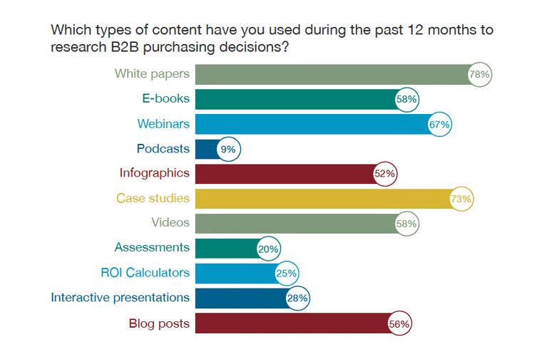 Demandgenreport Content Arten B2B