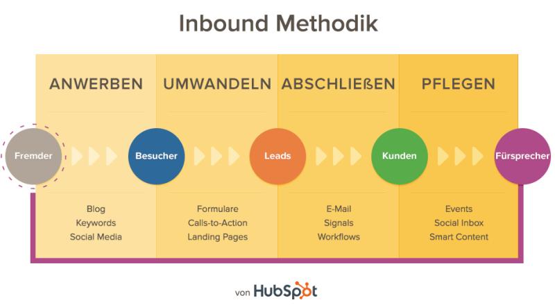 Inbound-Methodik Hubspot