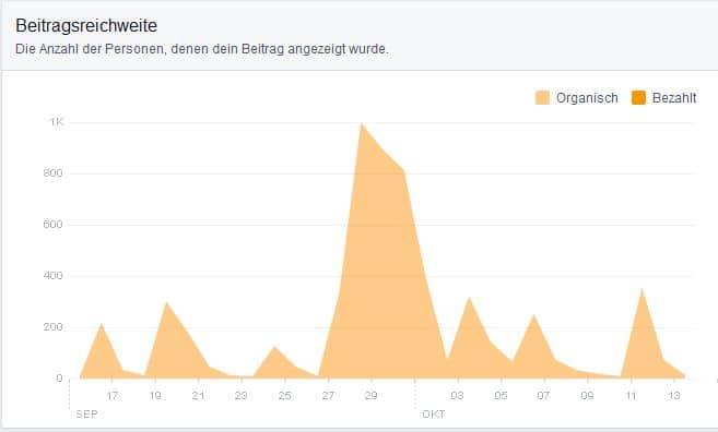 Insights Facebook Reichweite 1