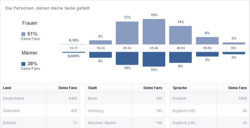 Insights Personen Facebook