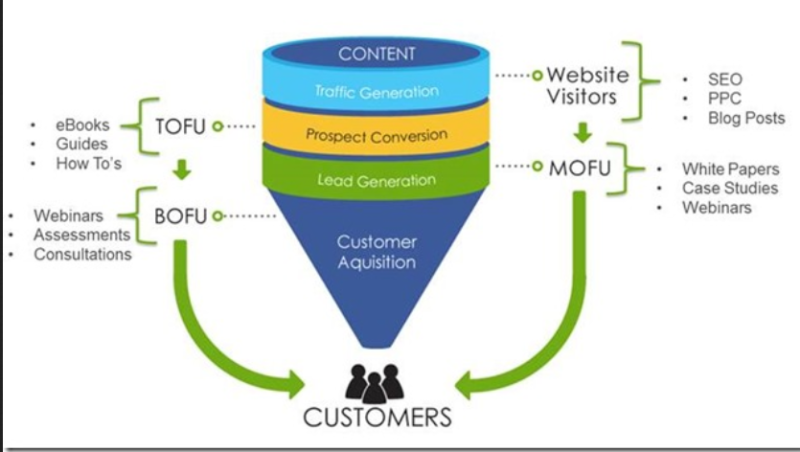Sales Funnel nach Searchengine People