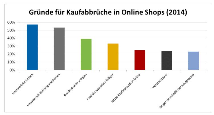 So optimiert Ihr mit Usability den Kaufprozess im Online-Shop
