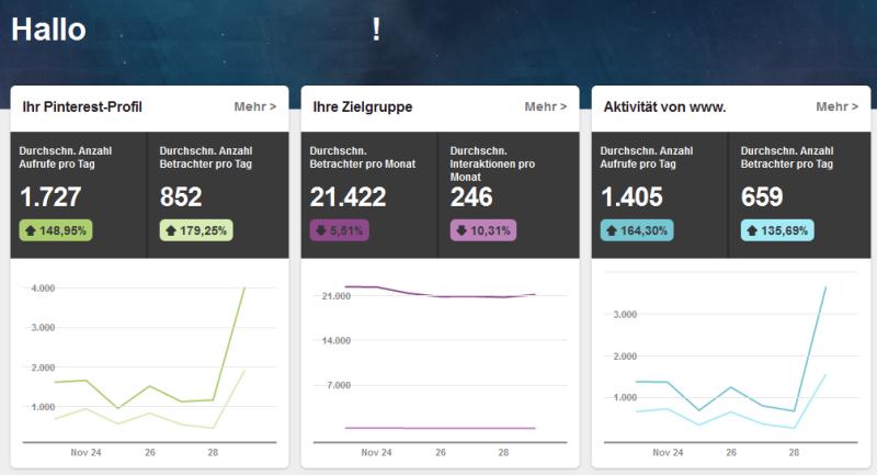 Pinterest Analytics im Überblick: Diese Daten liefert Euch das Tool.