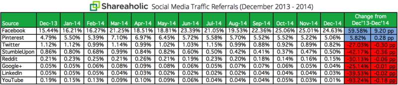 Die Grafik von Shareaholic zeigt: Nutzt das Potenzial von Pinterest für den Referral Traffic.