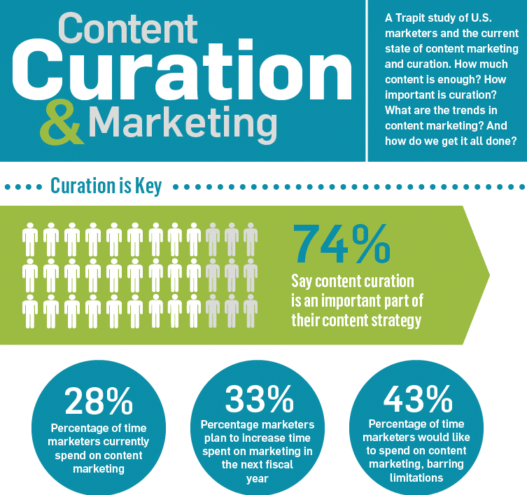 Trapit Survey of Content Curation&Marketing