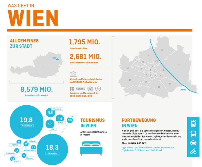 Wien auf einen Blick_ Infografik_Contentking.de
