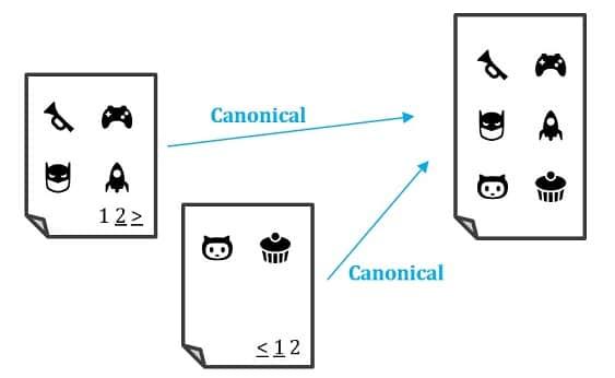 Darstellung paginierter Seiten die per Canonical auf eine View-All-Page verweisen.