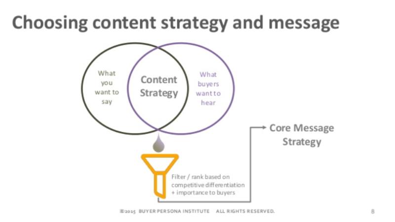 Content Strategie: Schnittmenge zwischen Unternehmen und Personas