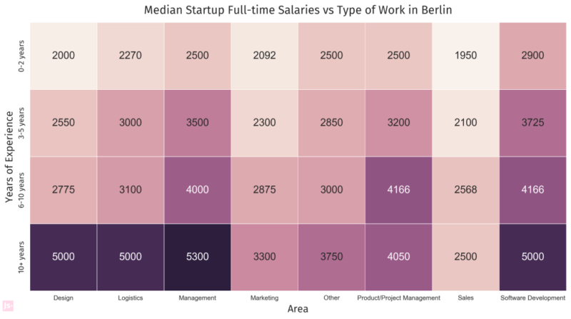 Jobspotting Tabelle-Full time Salaries vs Type of Work in Berlin