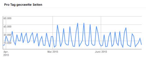 crawling statistik fehler