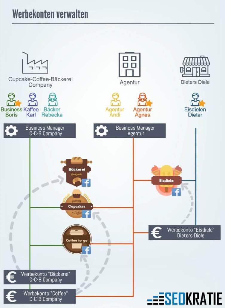 Überblick: Zugriffrechte bei der Verwendung von verschiedenen Werbekonten und Business Manager