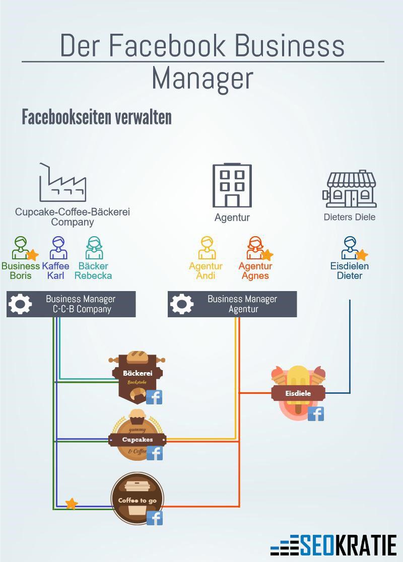Facebook Business Manager: Übersicht und Zugriffsrechte