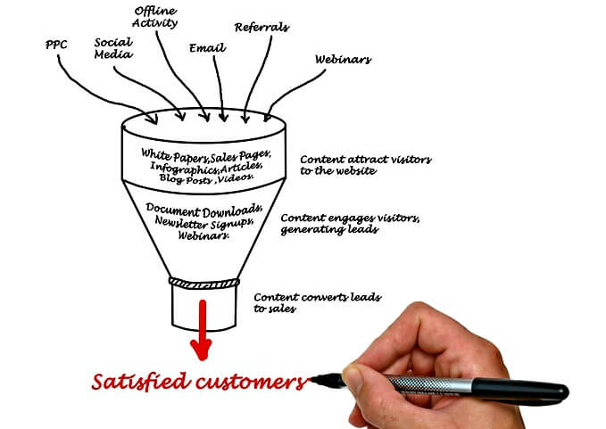 Content Marketing in Customer Journey