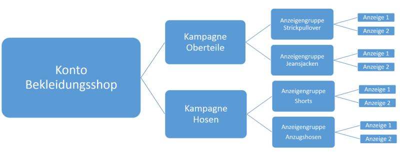 Beispiel Kontostruktur für Adwords