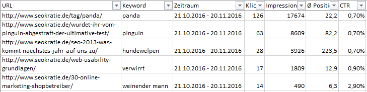 trafficstärkste keywords nach urls