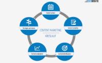 Content-Marketing-Kreislauf mit 5 Schritten