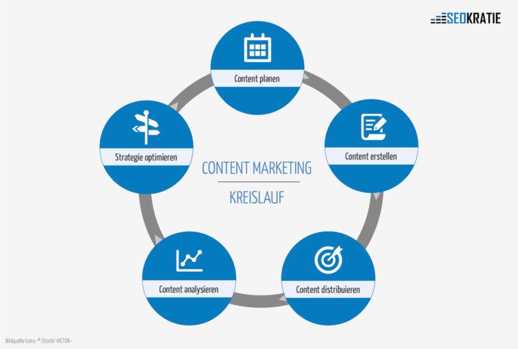 Bleib im Flow: So geht erfolgreiches Content Marketing – mit dem Content-Kreislauf