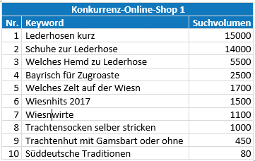 op 10 keywords konkurrenz