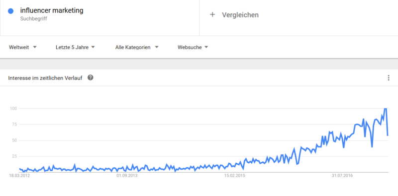 influencer marketing_google trends