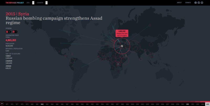 The refugee project: Tolles Beispiel für eine interaktive Infografik